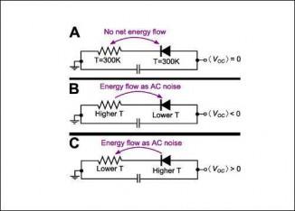 Как только температура собеих сторон устройства перестаёт быть одинаковой (B, C), по цепи начинает течь ток. (Иллюстрация F. Capasso et al.)