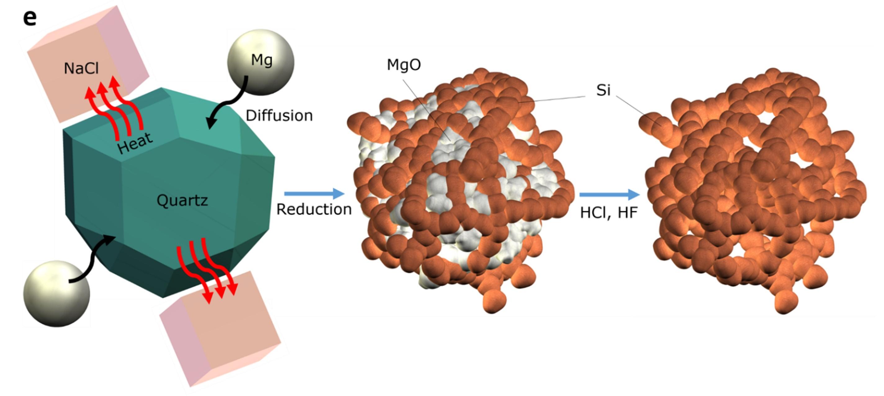 Схема получения нанокремния.