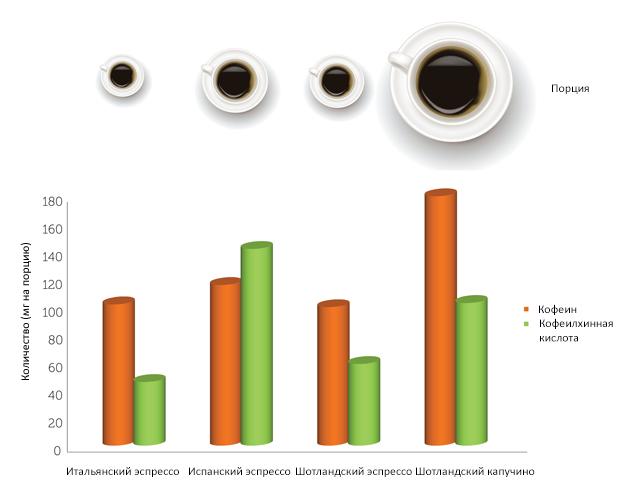 Примерное соотношение содержания кофеина икофеилхинной кислоты вразличных традиционных порциях/сортах европейского кофе. (Инфографика из Food Funct., 2014. Переведена— XX2 ВЕК).