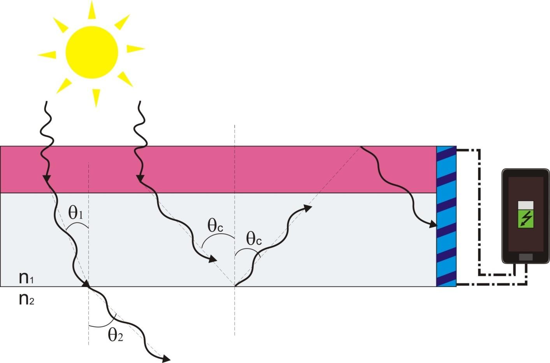 Явление, при котором луч целиком отражается от границы сред, называется полным внутренним отражением.