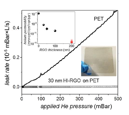 Зависимость утечки гелия от приложенного давления для полиэтилентерефталата (известного как лавсан, или полиэстер) без покрытия ипокрытого восстановленным йодисто-водородной кислотой оксида графена (HI-RGO). Наврезках показана плёнка толщиной 30нм играфик зависимости утечек гелия от толщины плёнки (ромбом обозначен результат для плёнки, полученной спомощью аскорбиновой кислоты).
