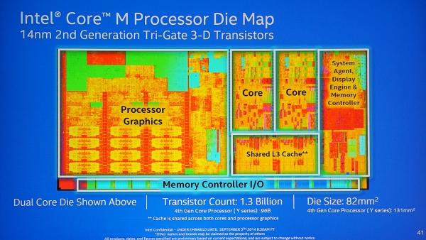 Схема процессора Intel Core M.