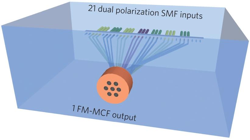 Вместо одного канала передачи данных учёным удалось организовать воптоволокне 21.