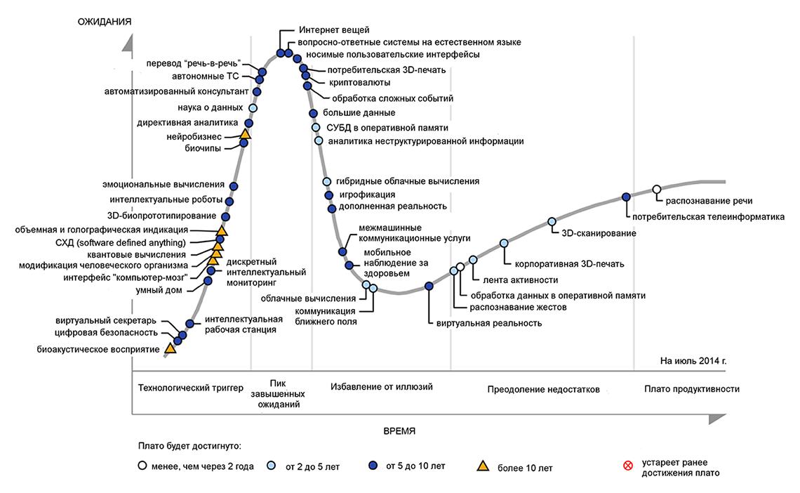 График продолжительности иполноты циклов зрелости инновационных технологий, 2014 год.