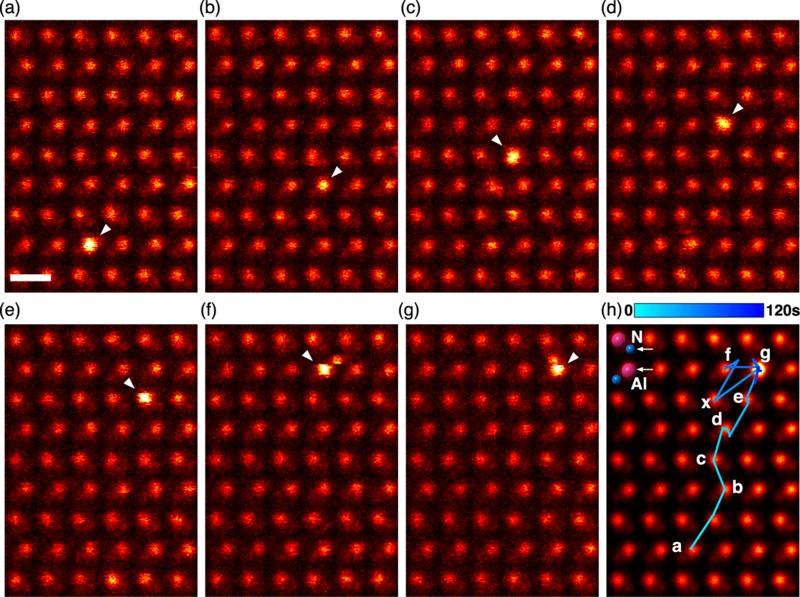 Отдельные кадры из последовательности изображений кристалла нитрида алюминия свнедрённым атомом церия. Масштаб изображения, отмеченный накадре (a), составляет 0,3нм.