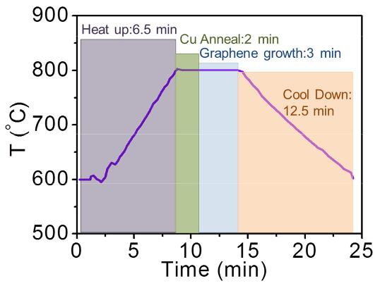 Временной график выращивания графеновой пластины