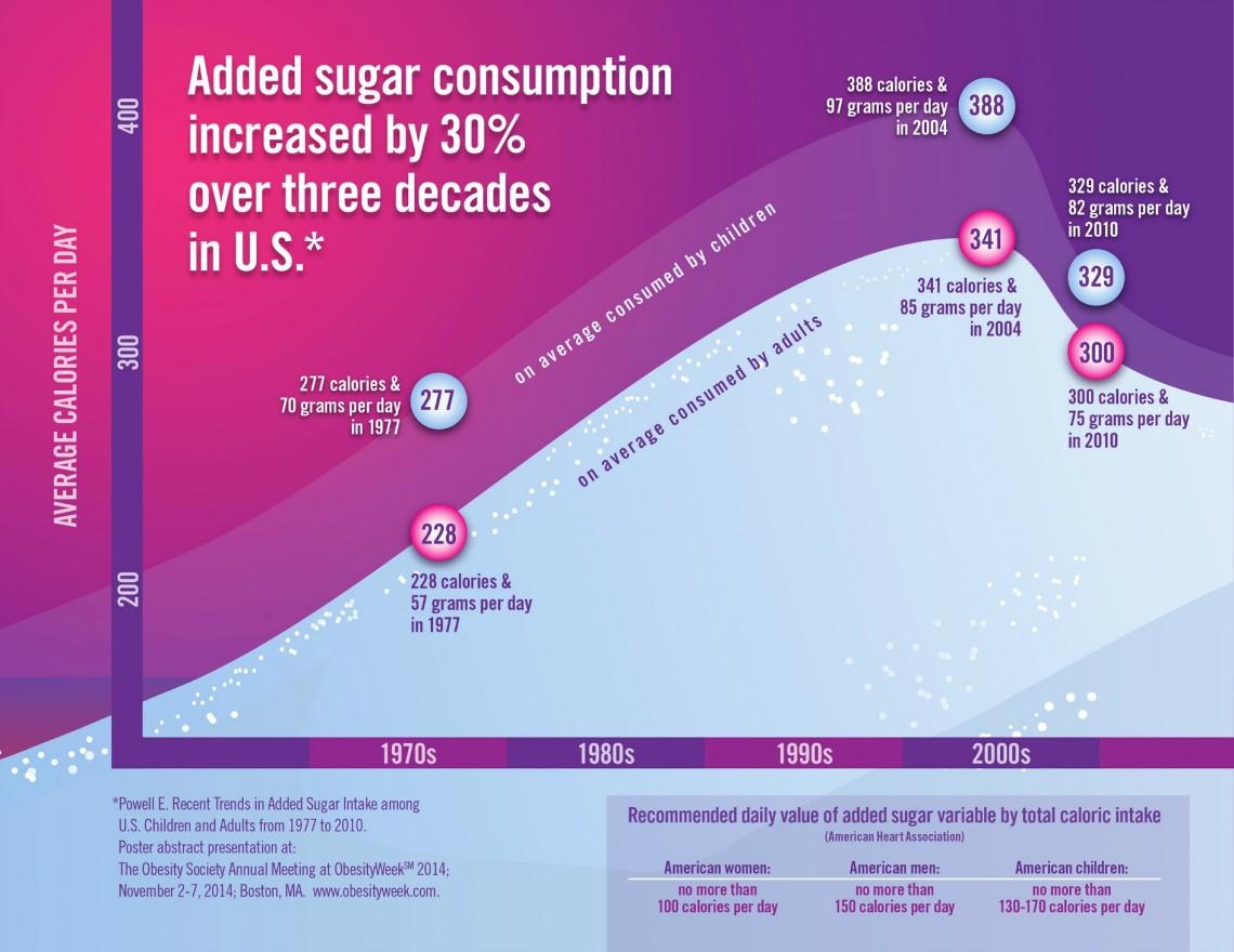 График потребления добавленного сахара вСША.