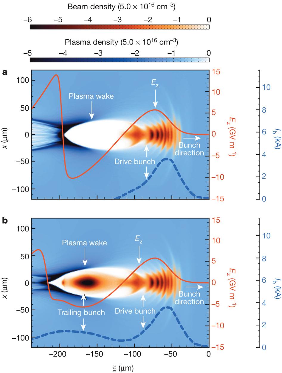 Иллюстрация процессов вплазменном ускорителе