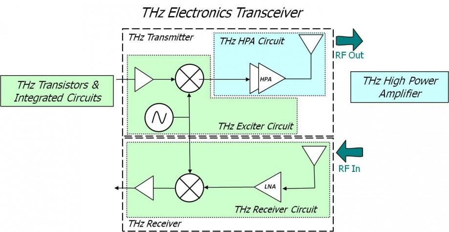Схема терагерцевого радиопередатчика