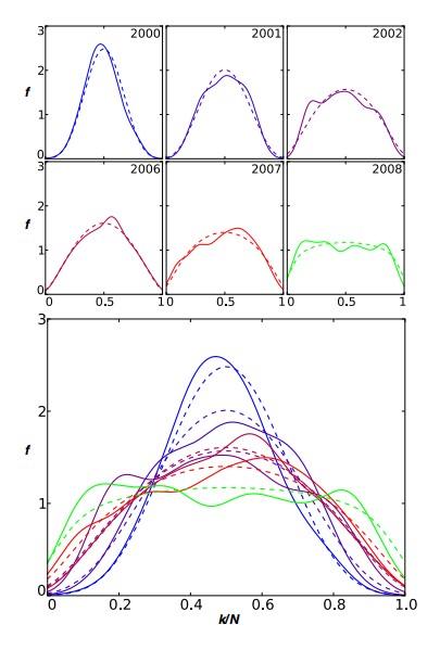Совместное движение акций. Награфик нанесена доля торговых дней вгоду (f, вертикальная ось), втечение которых часть активов (k/N, горизонтальная ось) демонстрирует рост. Эмпирические данные нанесены награфик ввиде сплошной линии, теоретически рассчитанные данные— пунктиром. Три года опущены, т.к. их показатели неотличаются существенно от зафиксированных до ипосле них. Ниже все эти графики совмещены вобщей системе координат. Учтены акции, торгуемые наНью-Йоркской фондовой бирже (NYSE) ибирже NASDAQ.