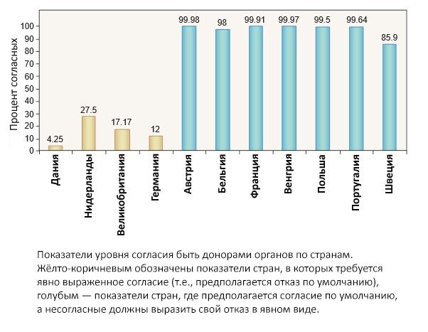 Показатели уровня согласия быть донорами органов по странам. Жёлто-коричневым обозначены показатели стран, вкоторых требуется явно выраженное согласие (т.е., предполагается отказ по умолчанию), голубым— показатели стран, где предполагается согласие по умолчанию, анесогласные должны выразить свой отказ вявном виде.