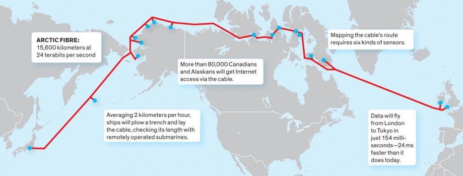 План проекта Arctic Fiber