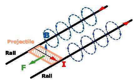 Схема работы рельсотрона