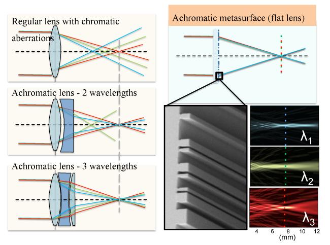 Компенсация хроматических аберраций