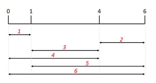 Линейка Голомба 4-го порядка. Порядком называется число делений налинейке. Соответственно, налинейке Голомба 28-го порядка должно быть 28 чисел, разность между двумя любыми из которых неравнялась бы разности между любыми другими двумя или одним из первой пары илюбым другим.