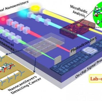 Кубические наноантенны могут произвести революцию внаноустройствах
