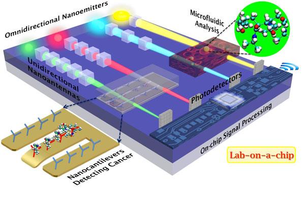Лаборатория-на-чипе