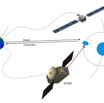 Миссия AIDA— удар по астероиду