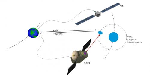 Концепция миссии AIDA.
