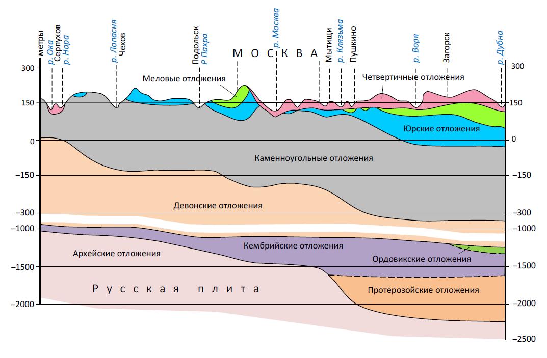 Геология ипроисхождение нефти
