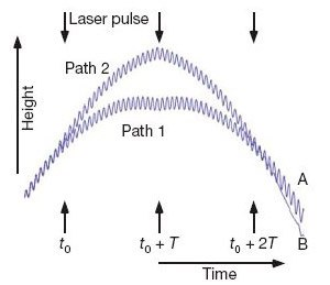 Декогеренция квантовой частицы