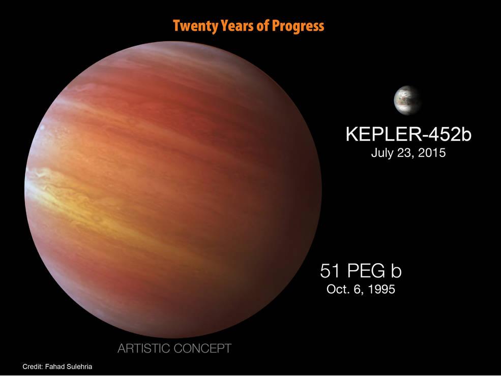 Прогресс визучении экзопланет. Обнаруженная в1995 году 51 Пегаса b (51 Pegasi b/51 Peg b) иKepler-452b.