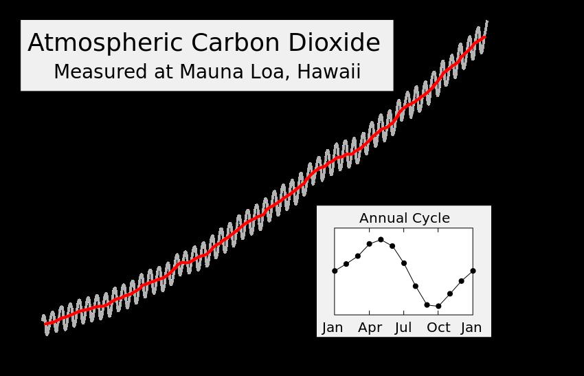 Изменение концентрации атмосферного углекислого газа с1958 года