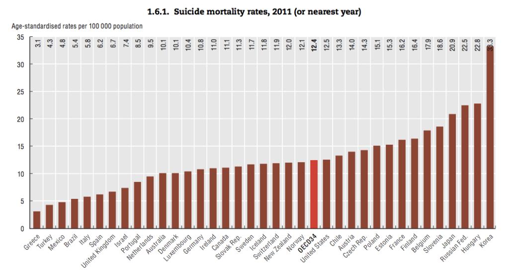 Южная Корея занимает первое место среди 30 стран ОЭСР по уровню самоубийств, причём число самоубийств растёт— оно удвоилось, только за первую декаду XXI века. Самоубийство— основная причина смерти людей моложе 40 лет вЮжной Корее. Инфографика ОЭСР.