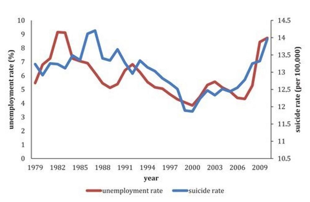 Исследователи Роберт ДеФина (Robert DeFina) иЛэнс Ханнон (Lance E. Hannon) из Университета Вилланова установили тесную связь между уровнем безработицы исамоубийств вСША— оба показателя падали в1990-х иустремились вверх во второй половине 2000-х. Инфографика HuffPost.