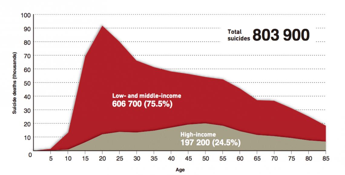 Самоубийство— прерогатива бедных. Люди снизким исредним доходом сводят счёты сжизнью втрое чаще, чем люди высокого достатка. Инфографика ВОЗ