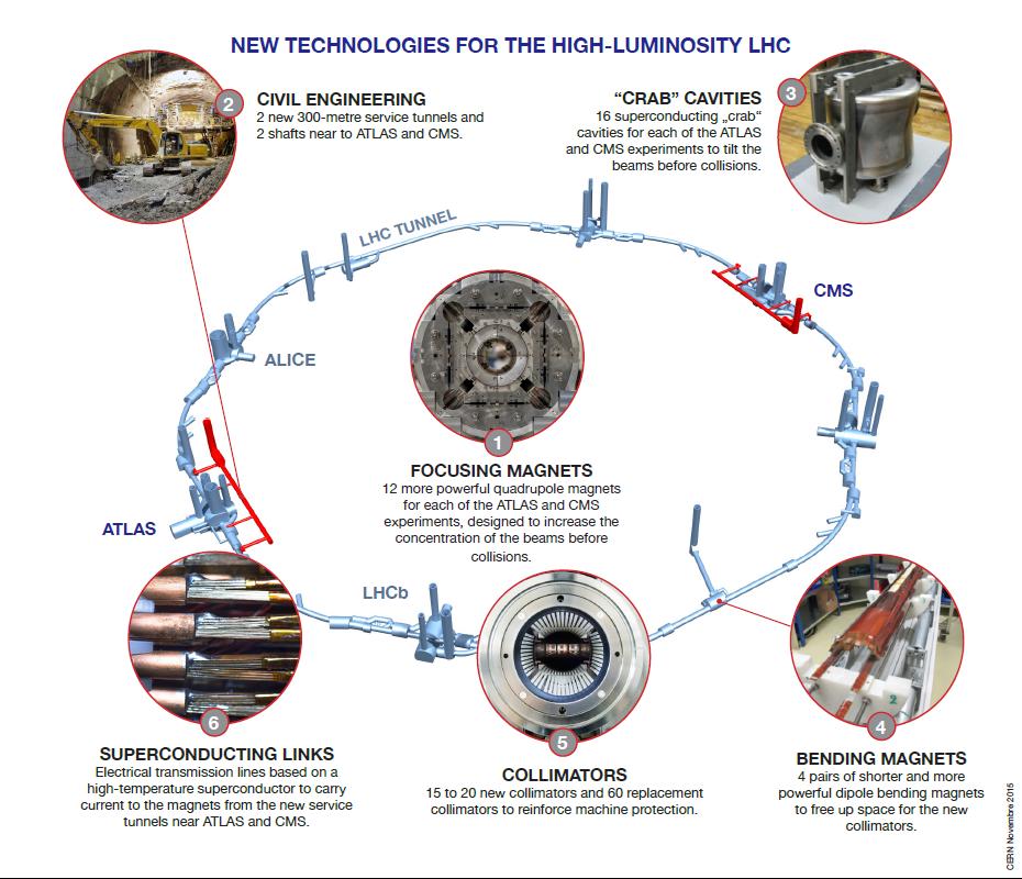 Инфографика проекта HL-LHC