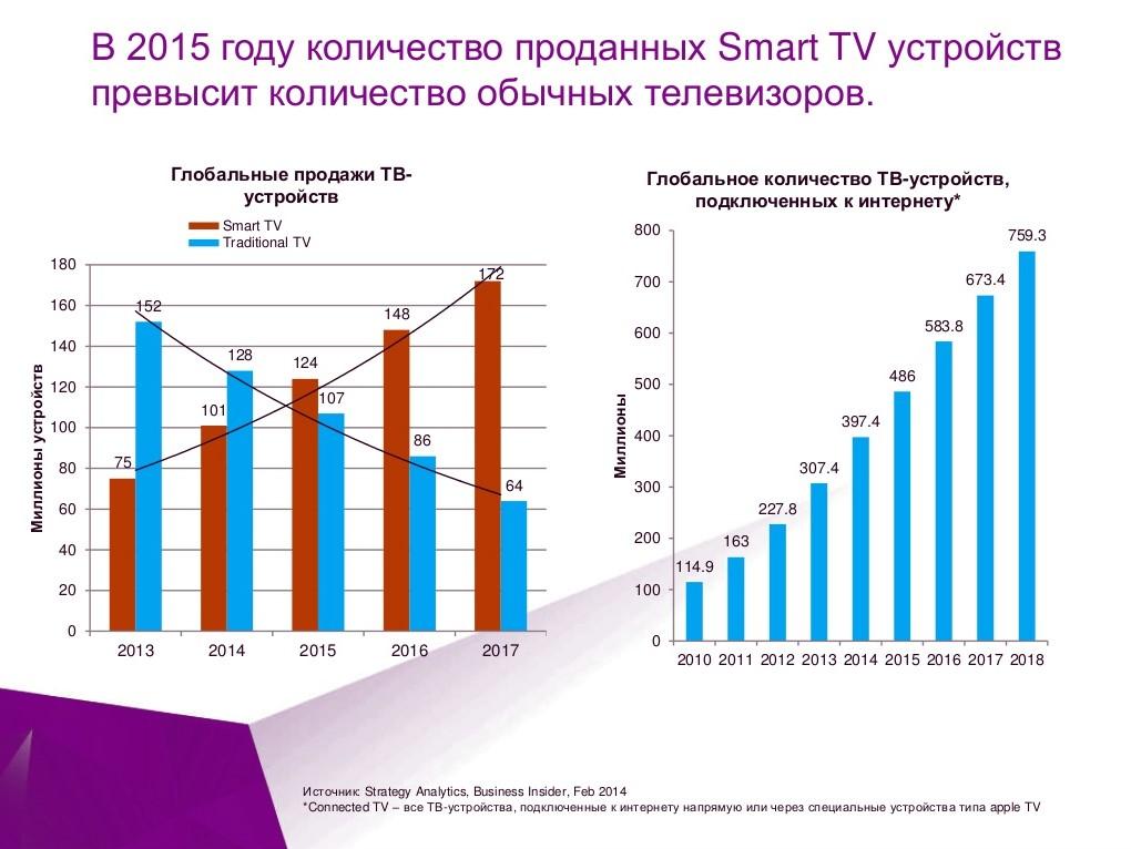Мировые продажи Smart TV