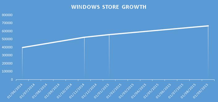 График роста числа мобильных приложений вWindows Store