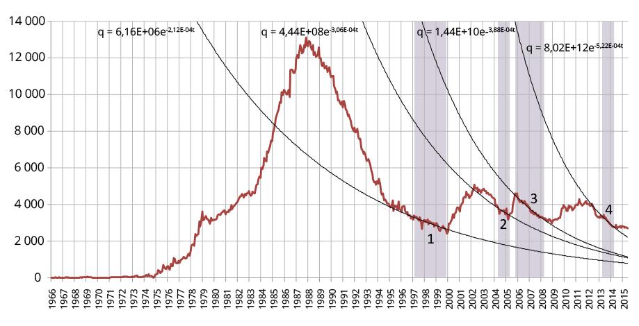 Диаграмма 2. Аппроксимация уровней добычи нефти экспоненциальной функцией.