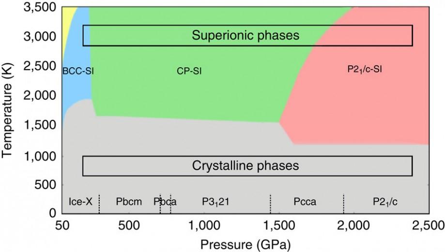 Три фазы суперионного льда