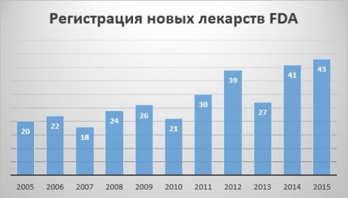 Сколько препаратов регистрирует FDA вгод (с 2005 по 2015)