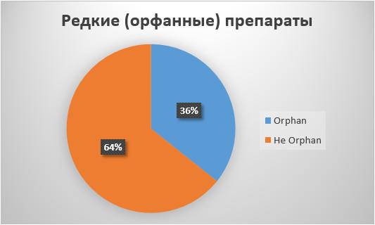 Соотношение орфанных препаратов ипрепаратов от распространённых болезней