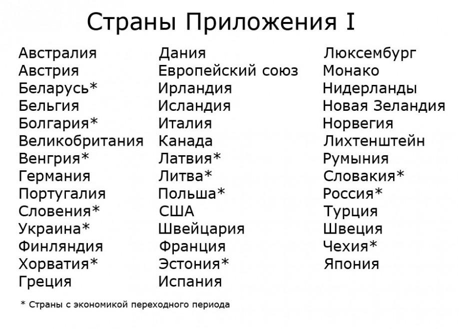 Список стран приложения  I
