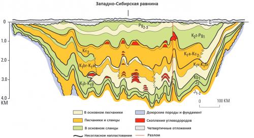 Западносибирский нефтегазоносный осадочный бассейн (разрез сзапада навосток).