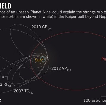 Планета Икс, она же Девятая планета, влияет натраектории транснептуновых объектов