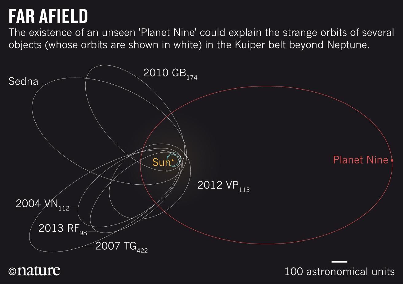 Орбиты известных нам трансплутоновых объектов ипредполагаемая орбита Девятой планеты Солнечной системы.