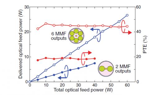 Зависимость переданной мощности икоэффициента передачи по мощности от полной мощности.