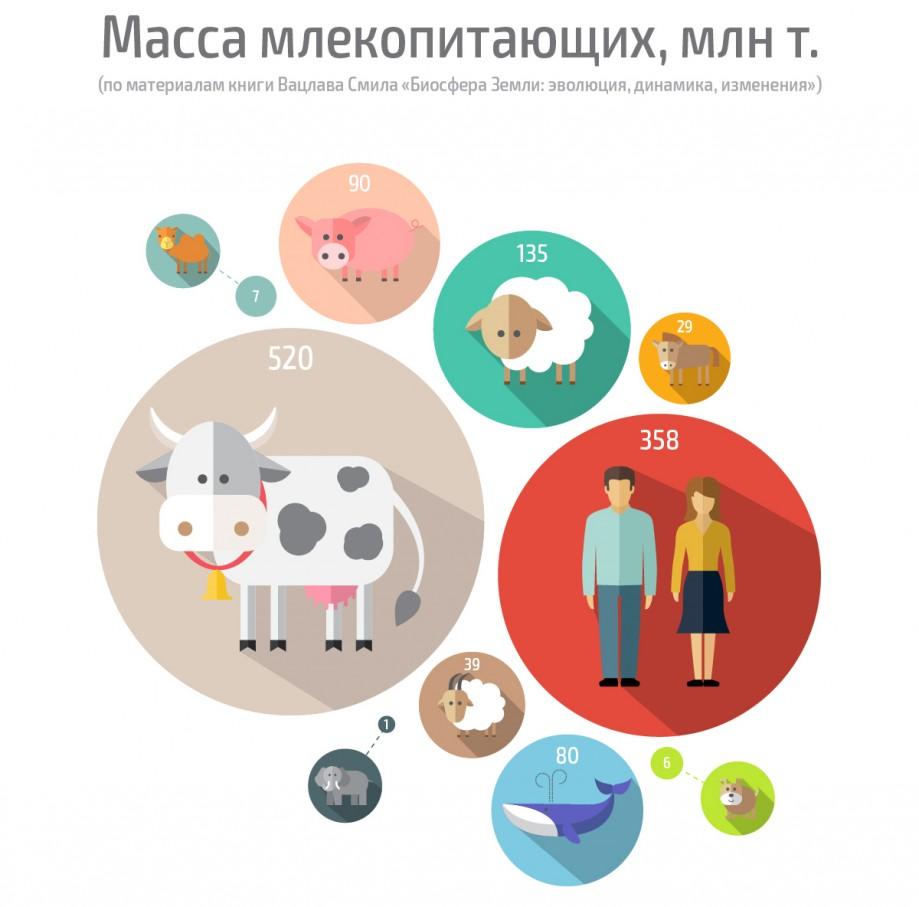 Масса млекопитающих,млн тонн (по материалам книги Вацлава Смила «Биосфера Земли: эволюция, динамика, изменения»)
