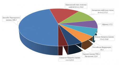 Рисунок 1. Распределение доказанных запасов нефти вмире (млрд. т).