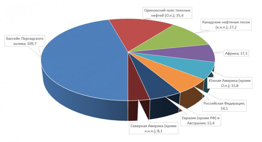 Рисунок 1. Распределение доказанных запасов нефти вмире (млрд т).