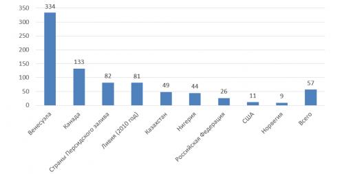 Рисунок 2. Кратность доказанных запасов по некоторым странам ирегионам мира (в годах).