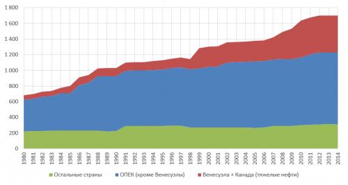 Рисунок 4. Мировые доказанные запасы нефти вдинамике по годам (миллиарды баррелей).