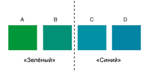 Условная концептуальная граница между зелёным исиним
