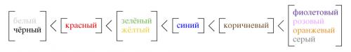 Эта схема стоит тысячи слов. По дороге ккрасочным языкам, согласно Берлину иКею (Berlin and Key, 1969)
