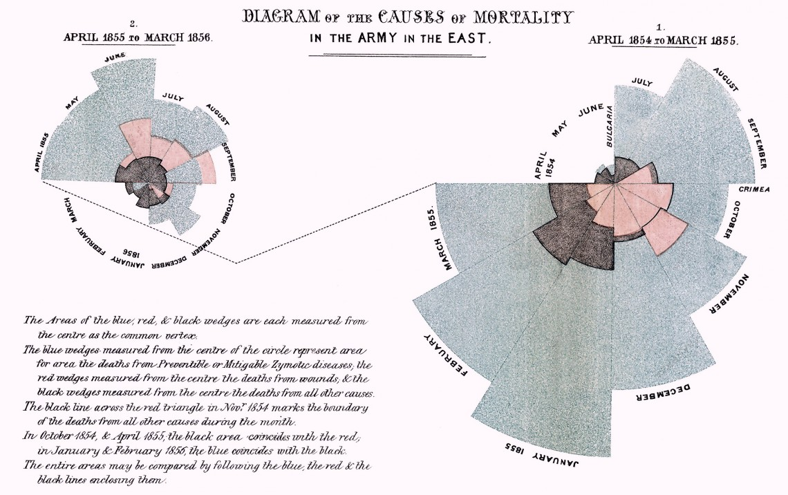 «Диаграмма причин смертности вармии наВостоке» работы Флоренс Найтингейл